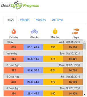 DeskCycle progress