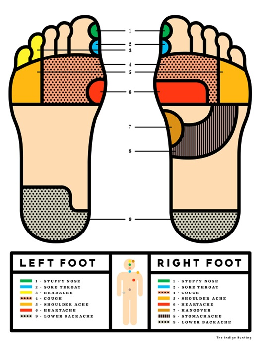Acupressure points on the feet